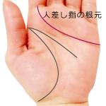 感情線が人差し指の根本に付く手相