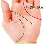 感情線が中指の根元に付く手相