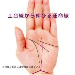手首の上の三角形の土台線から運命線が伸びる手相