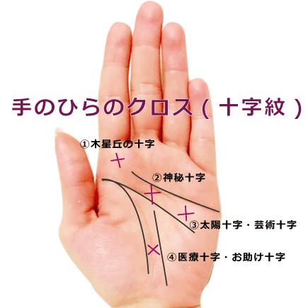 【手相紋占い3】手のひらにバツ印×やプラス印+のようなクロス(十字紋)がある手相