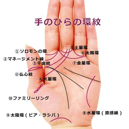 環紋一覧。手相の特殊紋占い