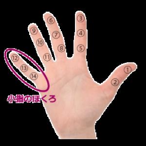 手の小指のほくろ占い