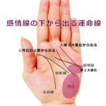 運命線の起点で占う11-感情線の起点の下から運命線が伸びる手相2種
