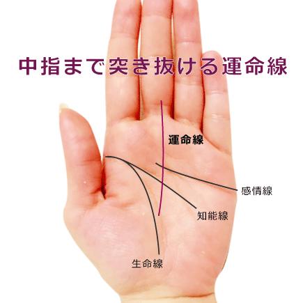 運命線が中指の付け根を突き抜けている手相の見方(運命線の陰出)