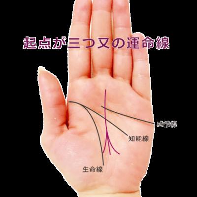 運命線の起点が3本に枝分かれして三又の手相の見方