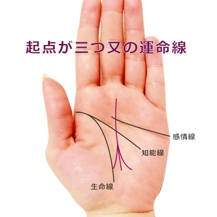 運命線の起点(下)が3本に枝分かれ(三つ又に分岐)している手相の見方