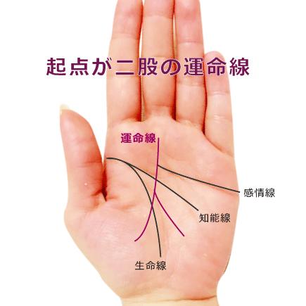 運命線の起点(下)が二股に別れている手相の見方 6種