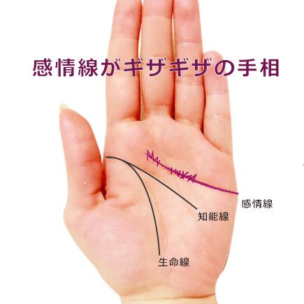 感情線がギザギザ・ノコギリ状の手相の見方