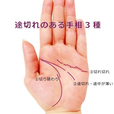 手相の7大線の途切れ(切り替え・分断・切れ切れ)の占い方