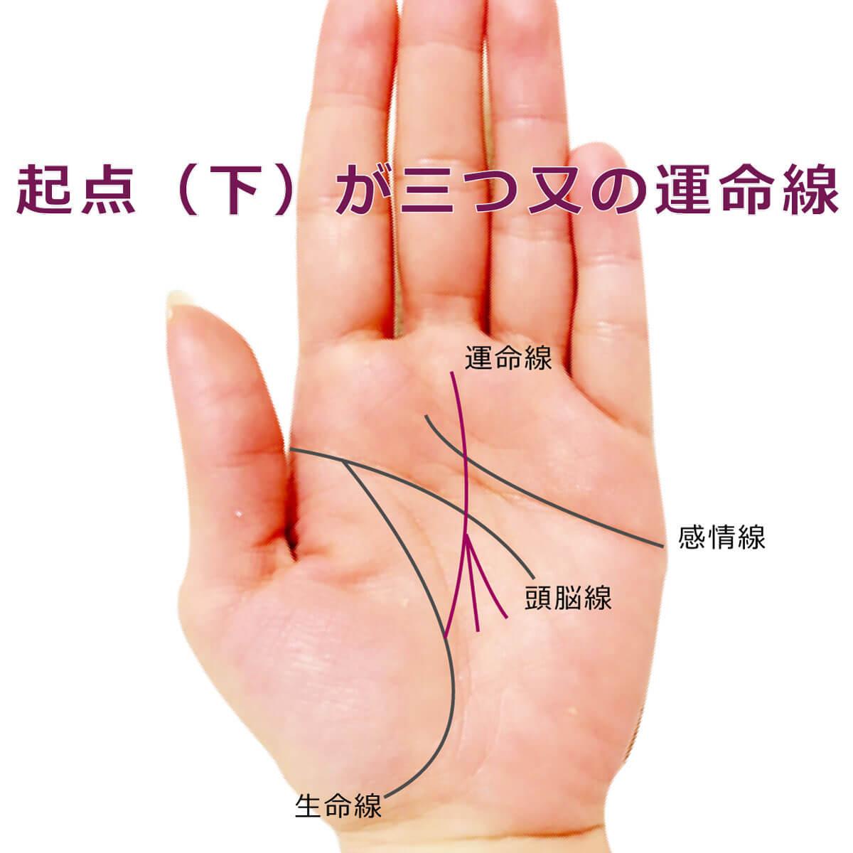 運命線の起点(下が)3つ股の手相