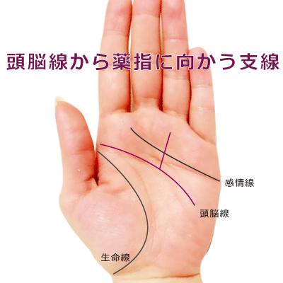 頭脳線から薬指に向かう支線がある手相