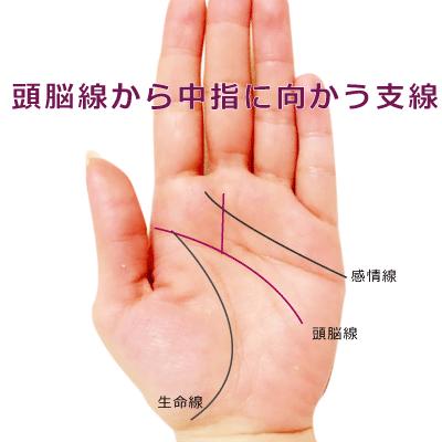 頭脳線から中指に向かって伸びる支線がある手相